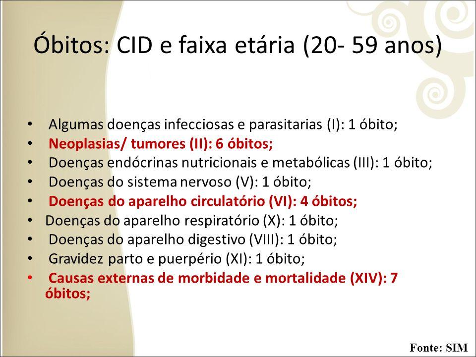 Óbitos: CID e faixa etária (20- 59 anos)