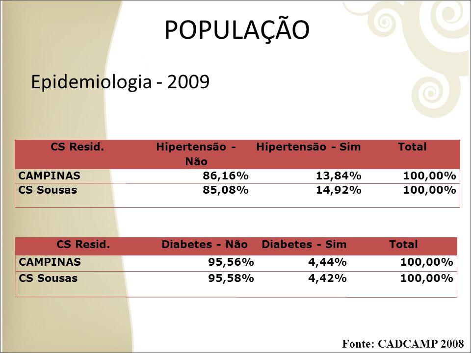 POPULAÇÃO Epidemiologia - 2009 Fonte: CADCAMP 2008 CS Resid.