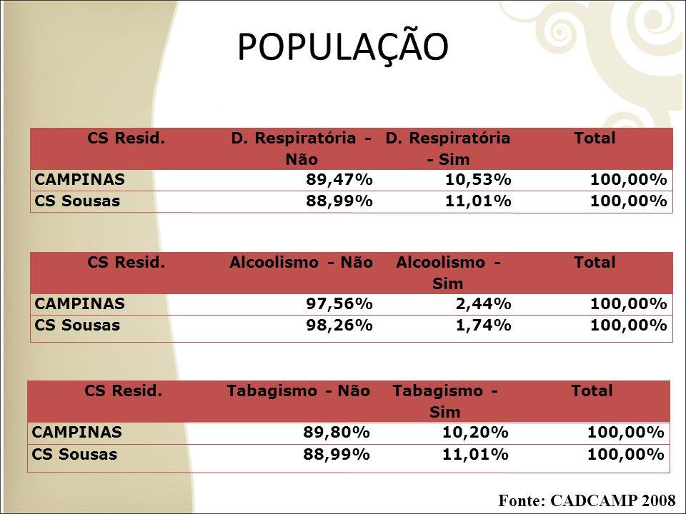 POPULAÇÃO Fonte: CADCAMP 2008 CS Resid. D. Respiratória - Não
