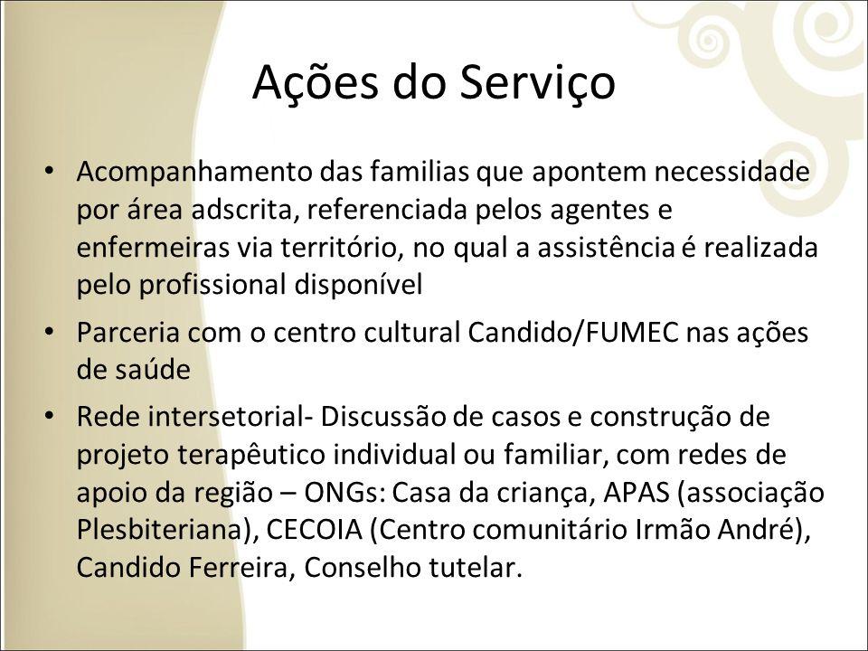 Ações do Serviço