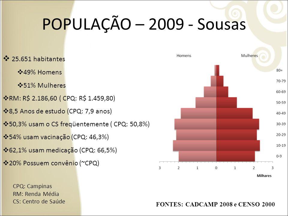 POPULAÇÃO – 2009 - Sousas 25.651 habitantes 49% Homens 51% Mulheres