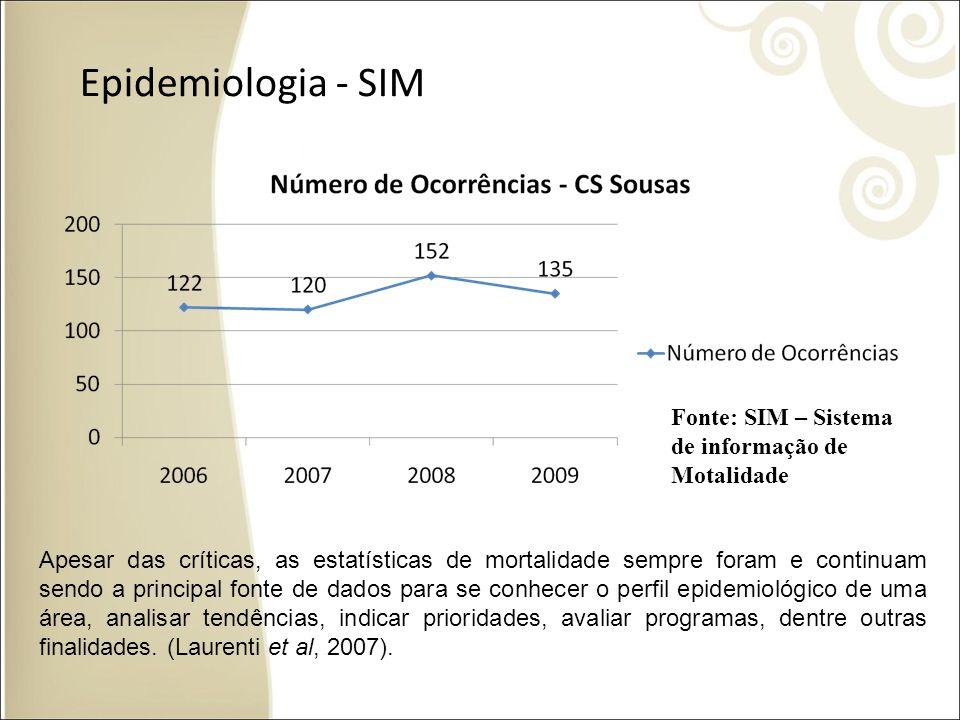 Epidemiologia - SIM Fonte: SIM – Sistema de informação de Motalidade