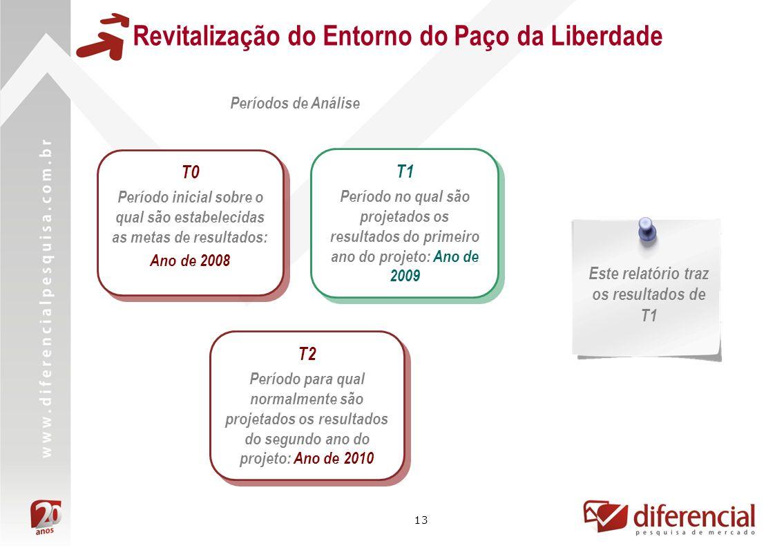 Revitalização do Entorno do Paço da Liberdade