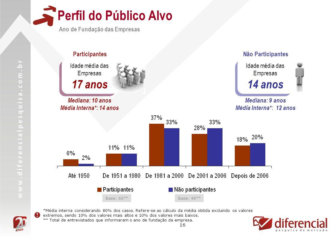Perfil do Público Alvo 17 anos 14 anos Ano de Fundação das Empresas