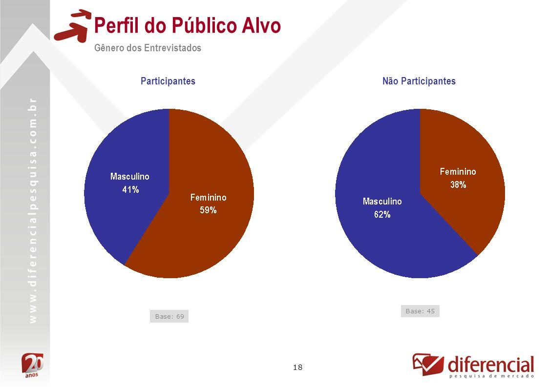Perfil do Público Alvo Gênero dos Entrevistados Participantes
