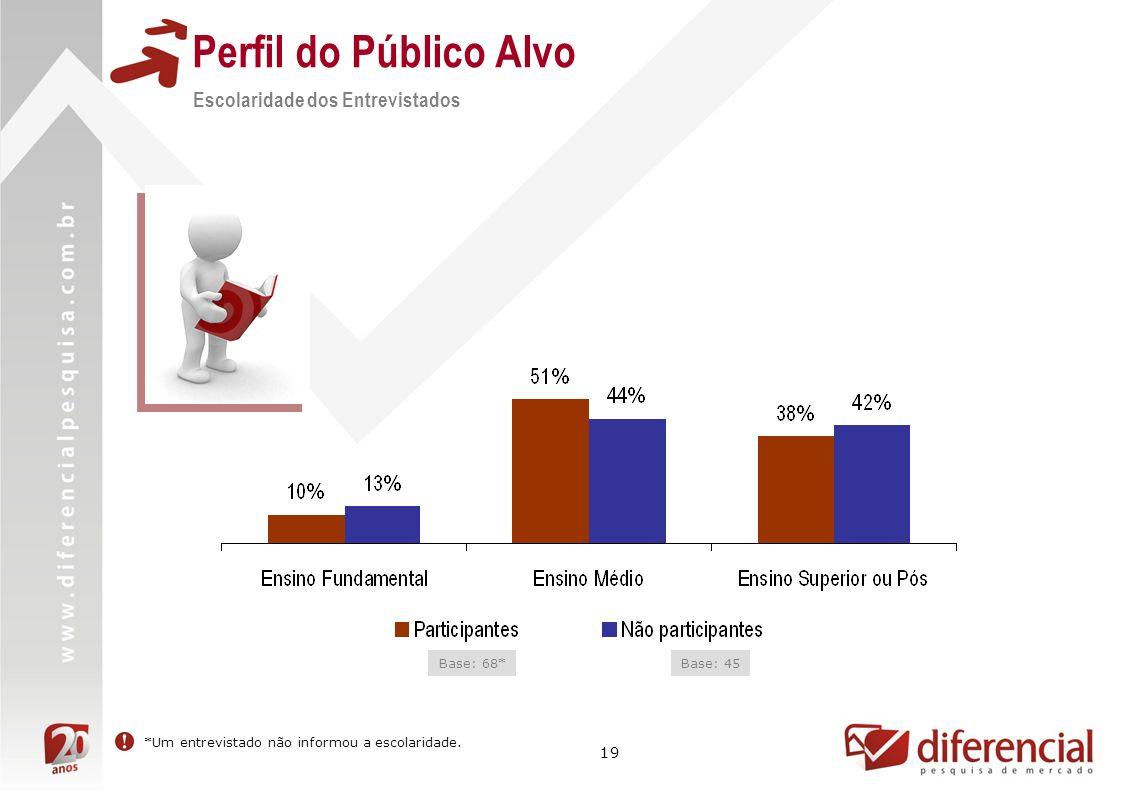 Perfil do Público Alvo Escolaridade dos Entrevistados Base: 68*
