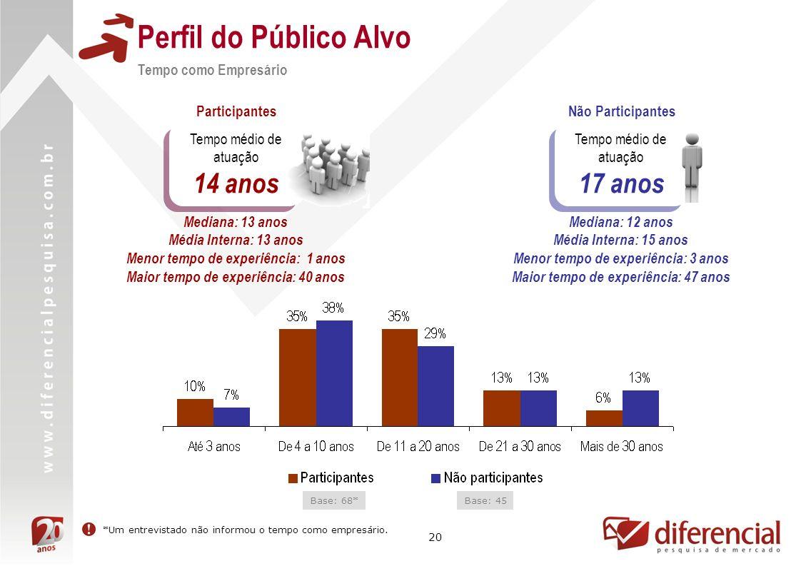 Perfil do Público Alvo 14 anos 17 anos Tempo como Empresário