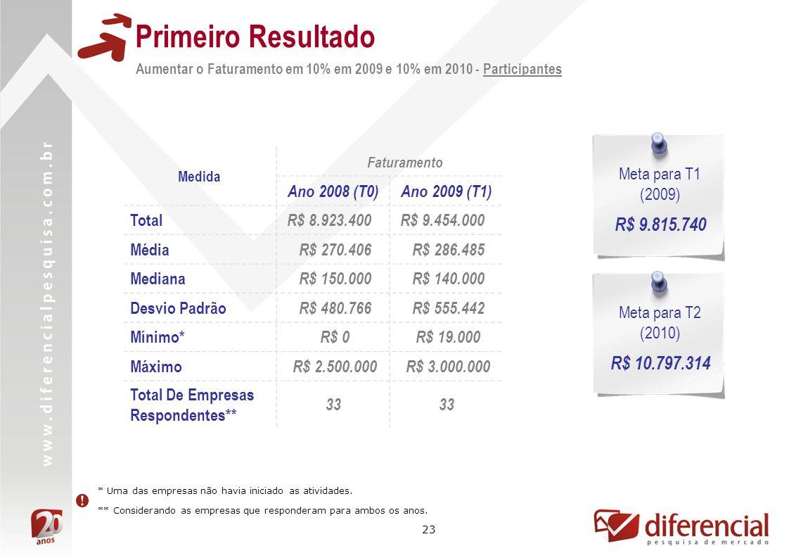 Primeiro Resultado R$ 9.815.740 R$ 10.797.314 Ano 2008 (T0)