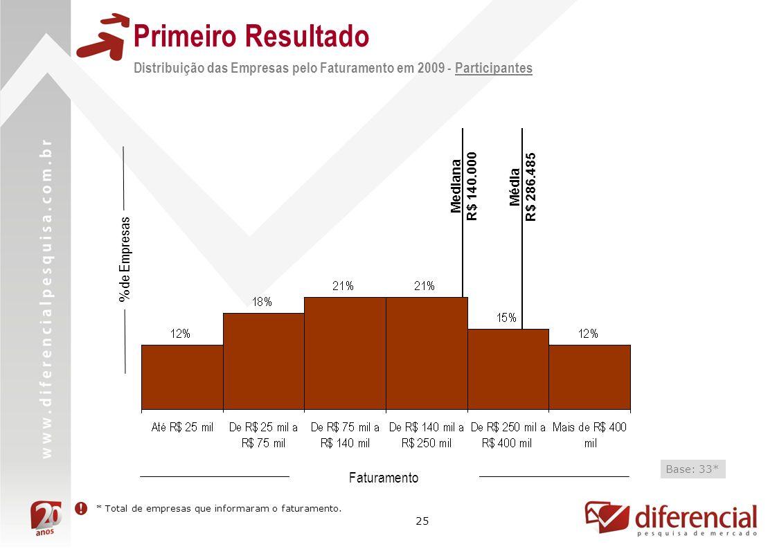 Primeiro Resultado Distribuição das Empresas pelo Faturamento em 2009 - Participantes. Mediana. R$ 140.000.