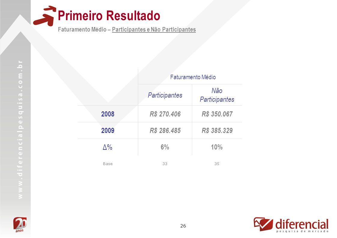 Primeiro Resultado Δ% Participantes Não Participantes 2008 R$ 270.406