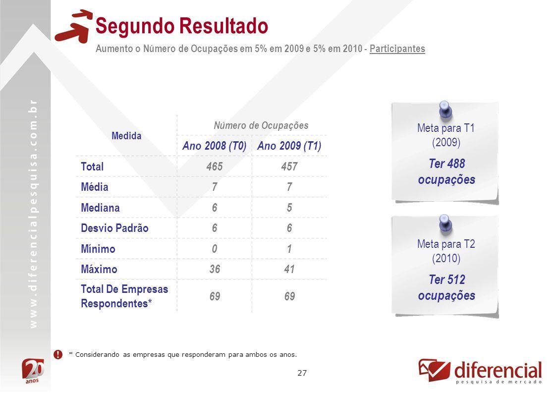 Segundo Resultado Ter 488 ocupações Ter 512 ocupações Ano 2008 (T0)