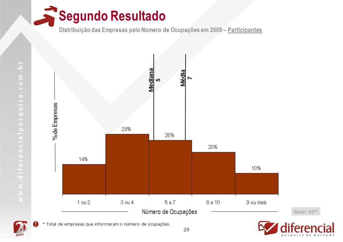 Segundo ResultadoDistribuição das Empresas pelo Número de Ocupações em 2009 – Participantes. Mediana.
