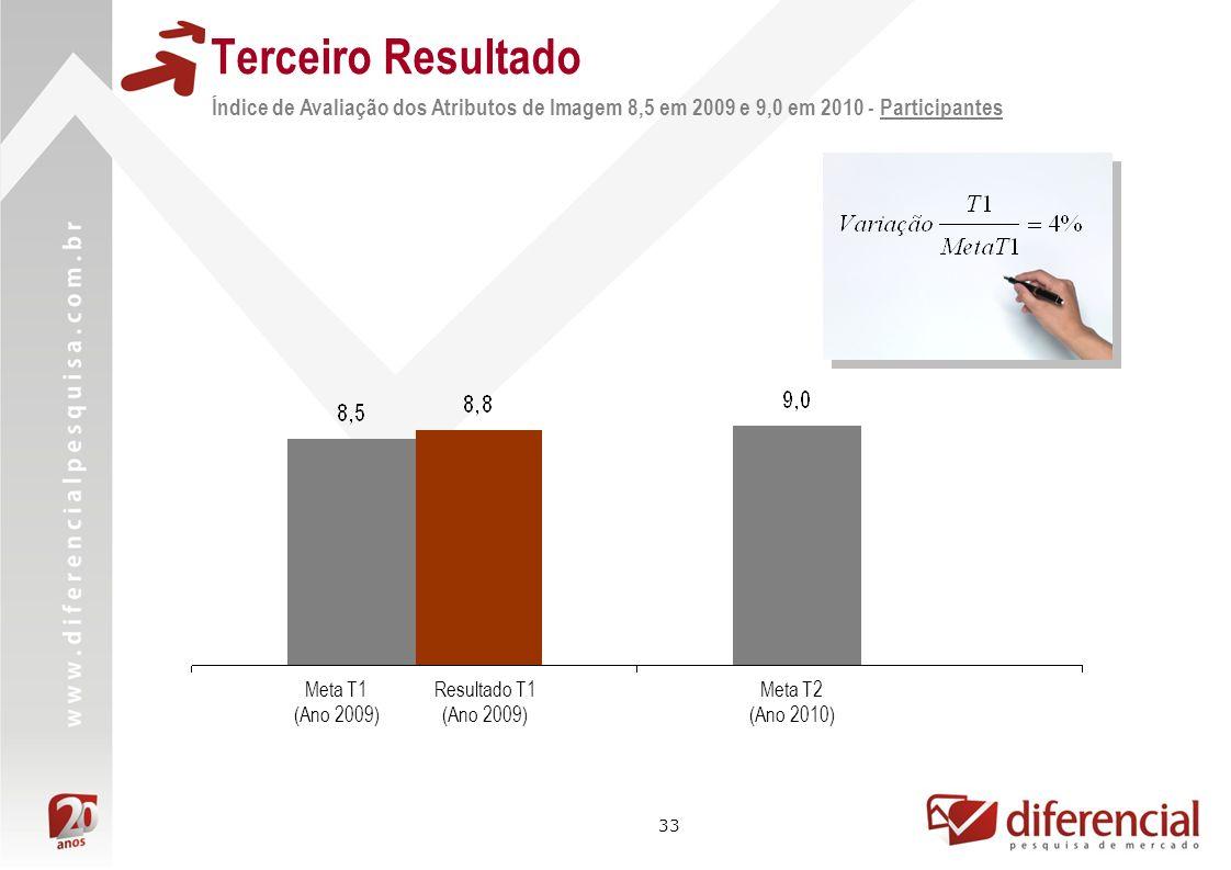 Terceiro ResultadoÍndice de Avaliação dos Atributos de Imagem 8,5 em 2009 e 9,0 em 2010 - Participantes.