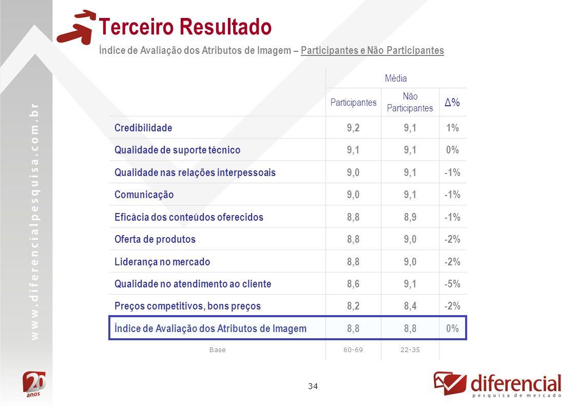 Terceiro ResultadoÍndice de Avaliação dos Atributos de Imagem – Participantes e Não Participantes. Média.