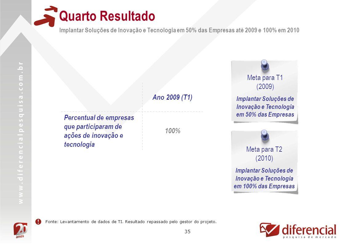 Quarto Resultado Ano 2009 (T1)