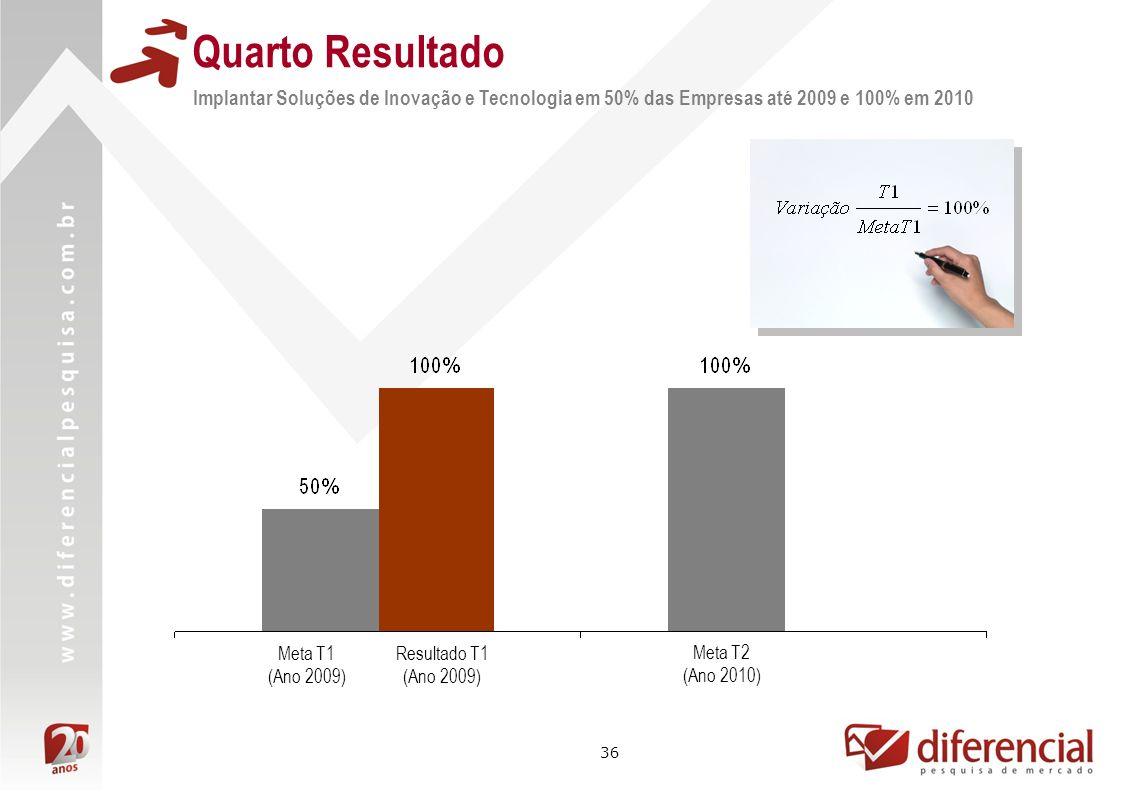 Quarto Resultado Implantar Soluções de Inovação e Tecnologia em 50% das Empresas até 2009 e 100% em 2010.