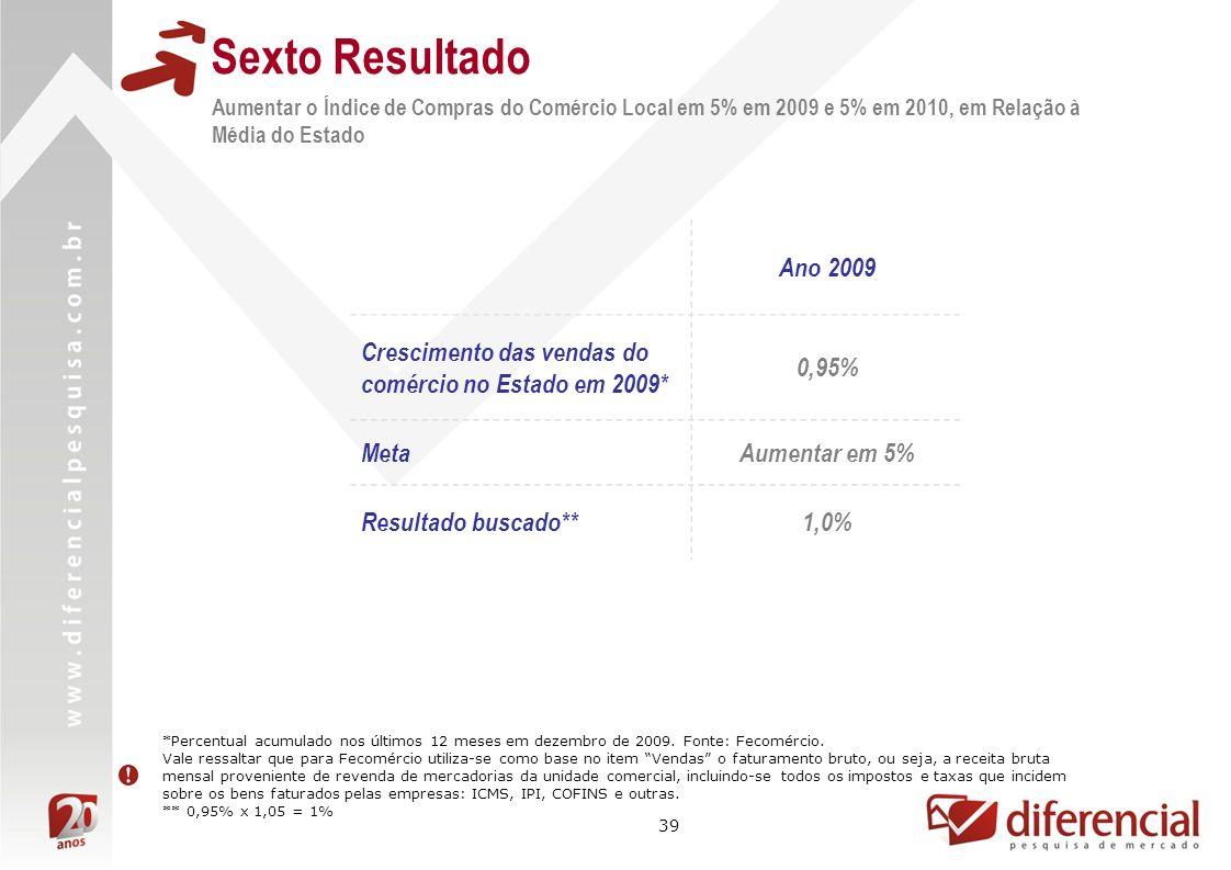 Sexto Resultado Aumentar o Índice de Compras do Comércio Local em 5% em 2009 e 5% em 2010, em Relação à Média do Estado.