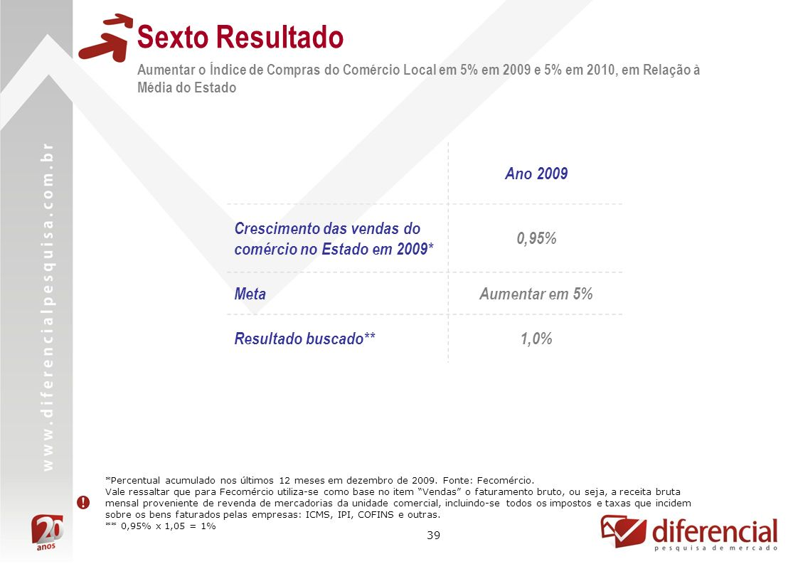 Sexto ResultadoAumentar o Índice de Compras do Comércio Local em 5% em 2009 e 5% em 2010, em Relação à Média do Estado.