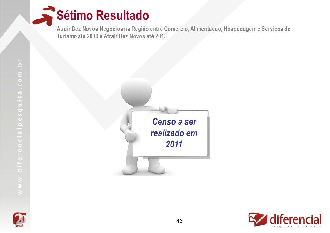 Censo a ser realizado em 2011
