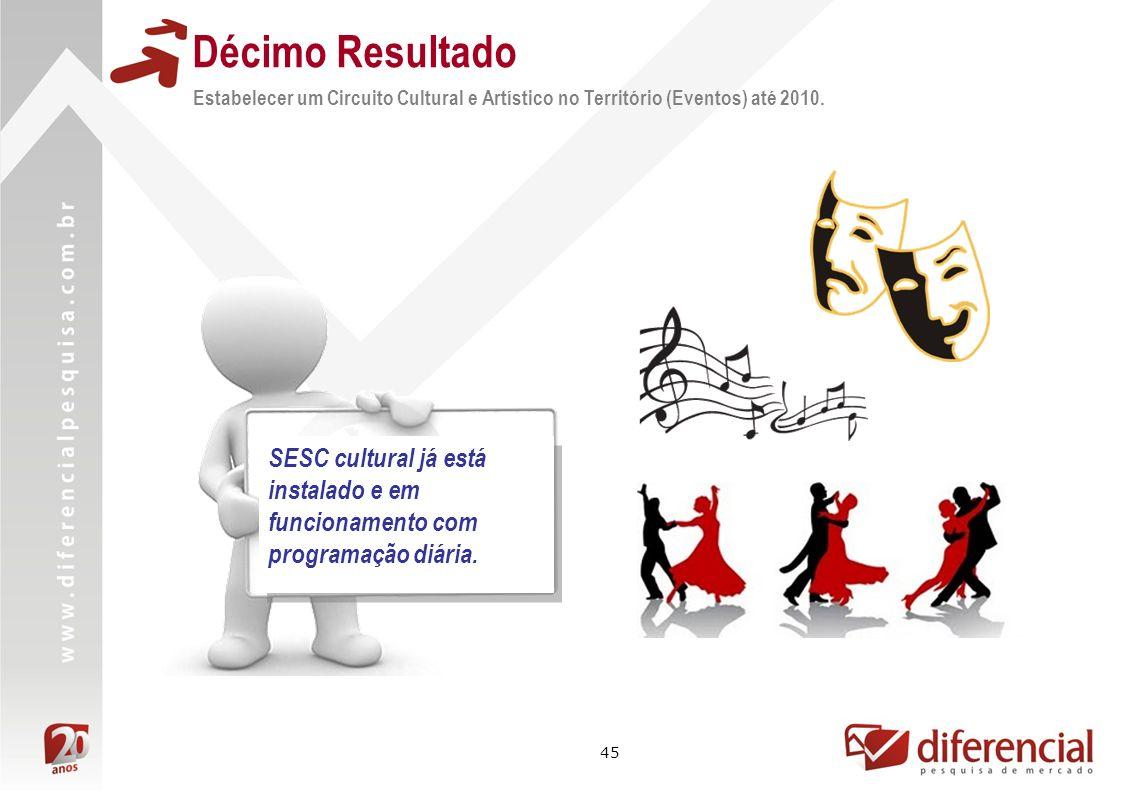 Décimo Resultado Estabelecer um Circuito Cultural e Artístico no Território (Eventos) até 2010.
