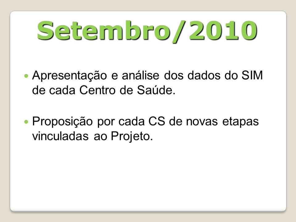Setembro/2010 Apresentação e análise dos dados do SIM de cada Centro de Saúde.