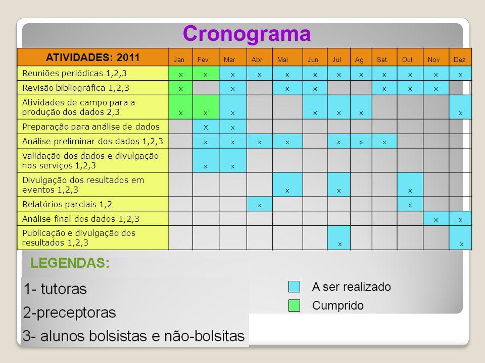 Cronograma A ser realizado Cumprido ATIVIDADES: 2011
