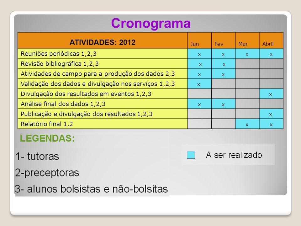 Cronograma ATIVIDADES: 2012 Reuniões periódicas 1,2,3