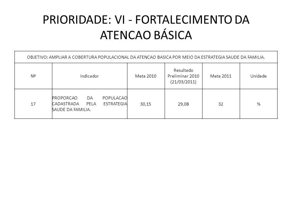 PRIORIDADE: VI - FORTALECIMENTO DA ATENCAO BÁSICA
