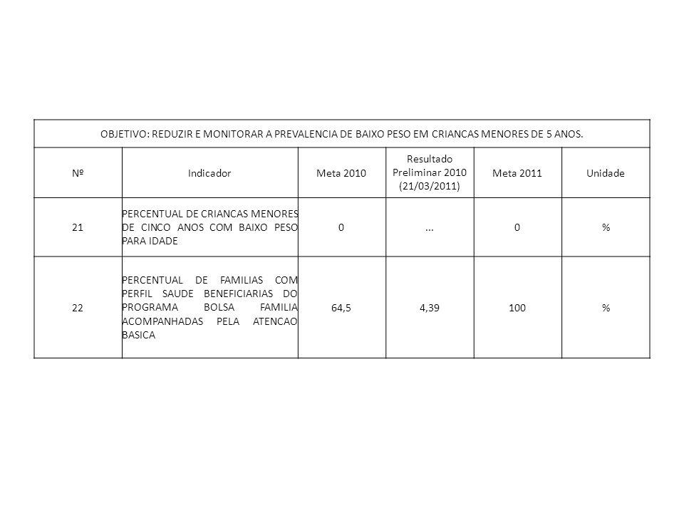 OBJETIVO: REDUZIR E MONITORAR A PREVALENCIA DE BAIXO PESO EM CRIANCAS MENORES DE 5 ANOS.