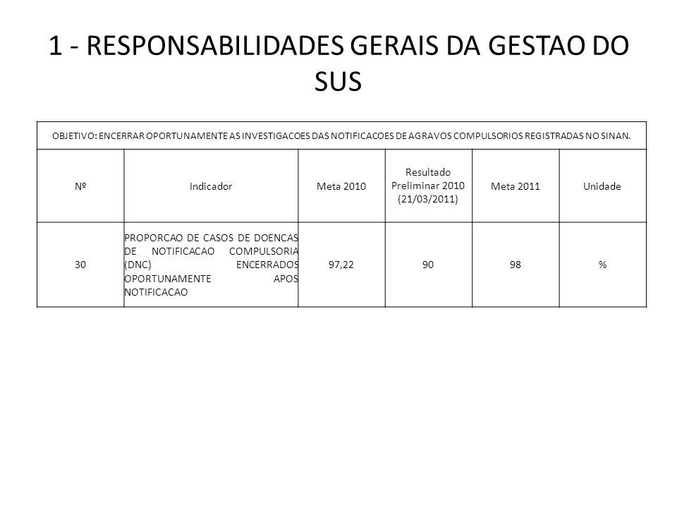 1 - RESPONSABILIDADES GERAIS DA GESTAO DO SUS