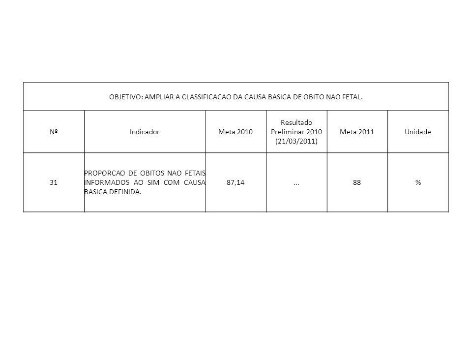 OBJETIVO: AMPLIAR A CLASSIFICACAO DA CAUSA BASICA DE OBITO NAO FETAL.