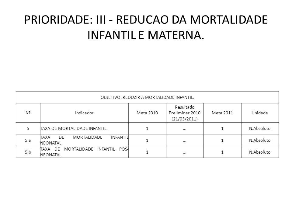 PRIORIDADE: III - REDUCAO DA MORTALIDADE INFANTIL E MATERNA.