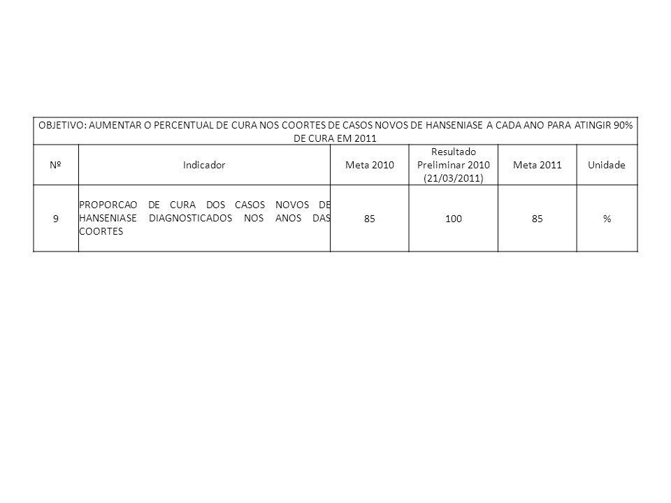 OBJETIVO: AUMENTAR O PERCENTUAL DE CURA NOS COORTES DE CASOS NOVOS DE HANSENIASE A CADA ANO PARA ATINGIR 90% DE CURA EM 2011