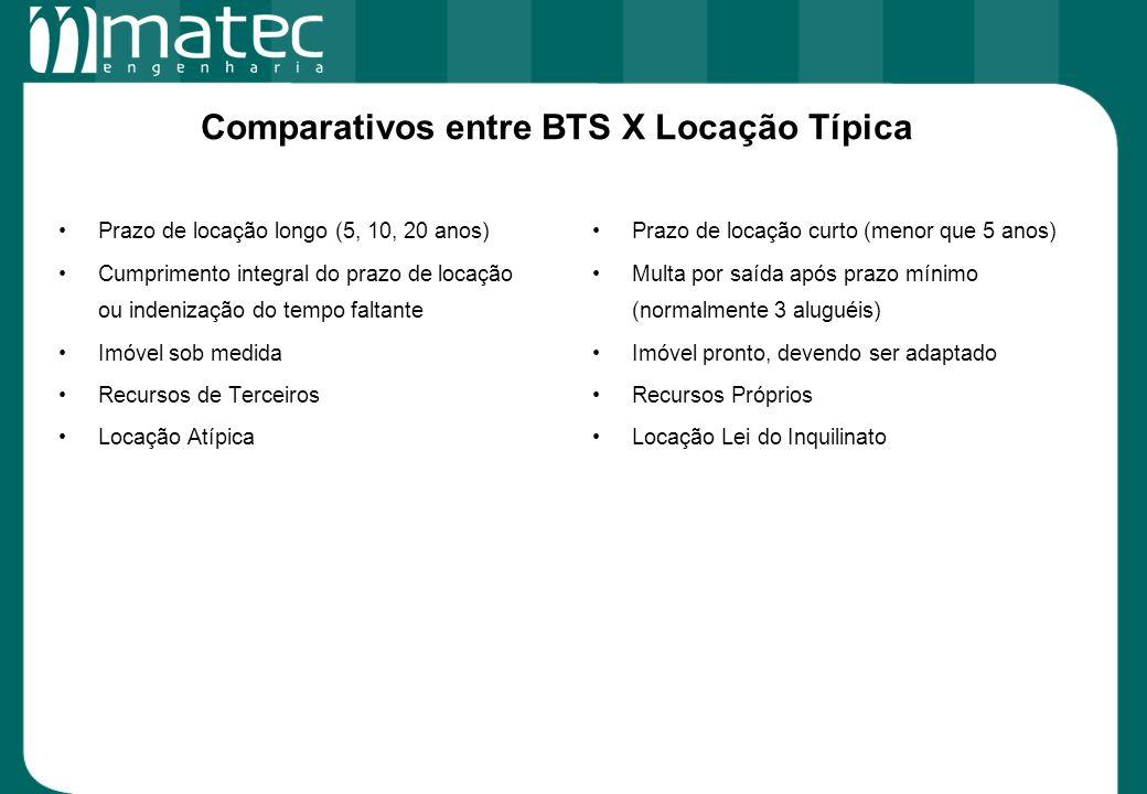 Comparativos entre BTS X Locação Típica