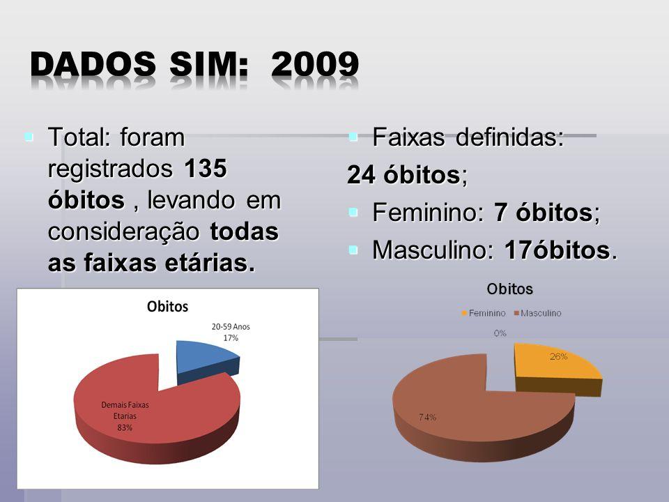 Dados SIM: 2009 Total: foram registrados 135 óbitos , levando em consideração todas as faixas etárias.