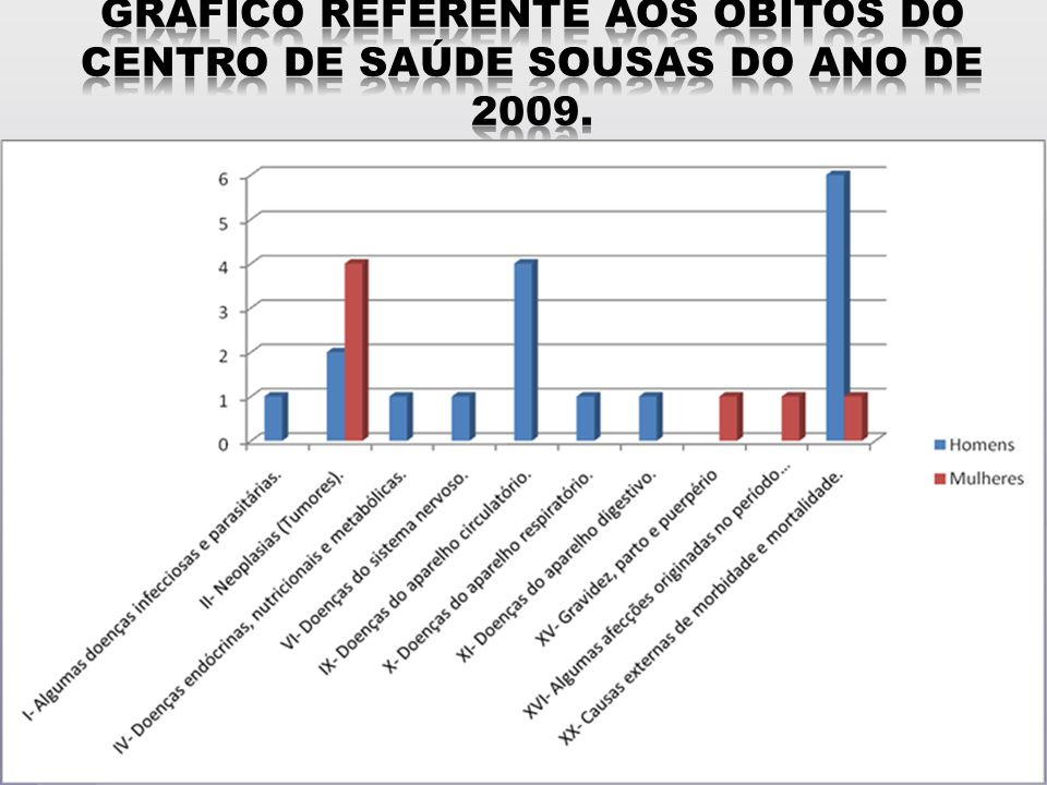Gráfico referente aos óbitos do Centro de Saúde Sousas do ano de 2009.