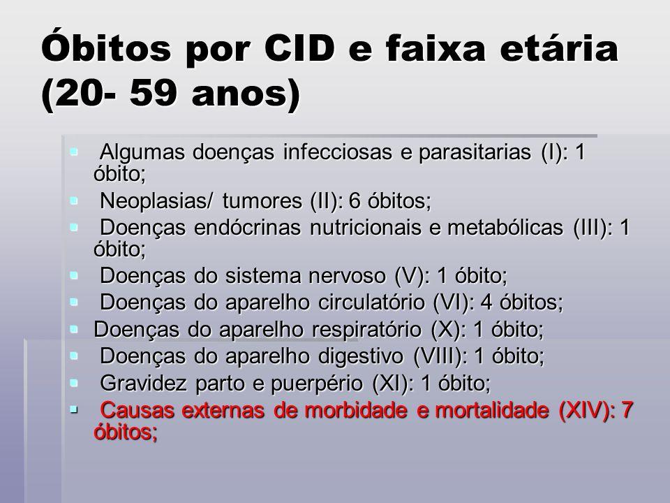 Óbitos por CID e faixa etária (20- 59 anos)