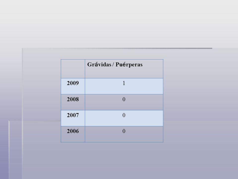 Grávidas / Puérperas 2009 1 2008 2007 2006