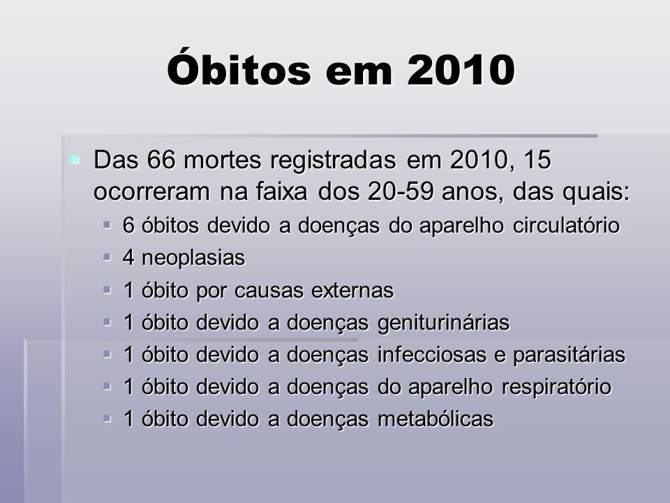 Óbitos em 2010 Das 66 mortes registradas em 2010, 15 ocorreram na faixa dos 20-59 anos, das quais: