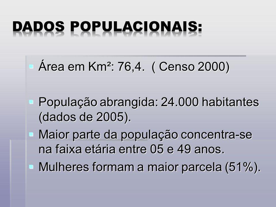 Dados populacionais: Área em Km²: 76,4. ( Censo 2000)