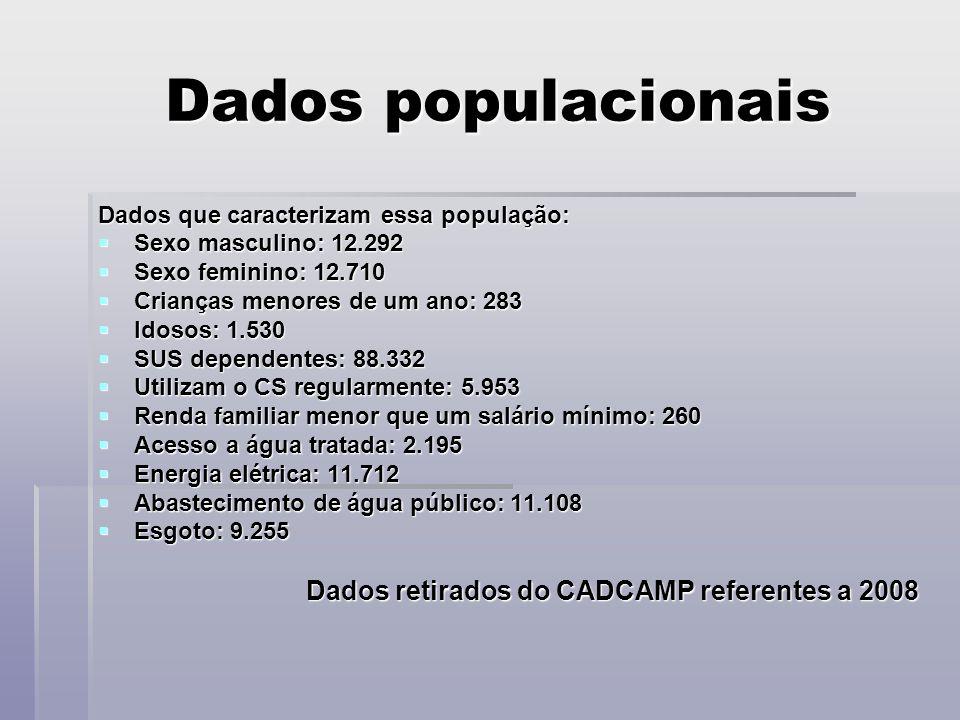 Dados populacionais Dados retirados do CADCAMP referentes a 2008