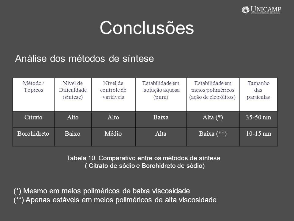 Conclusões Análise dos métodos de síntese