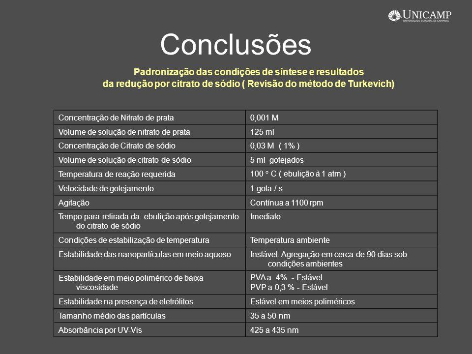Conclusões Padronização das condições de síntese e resultados