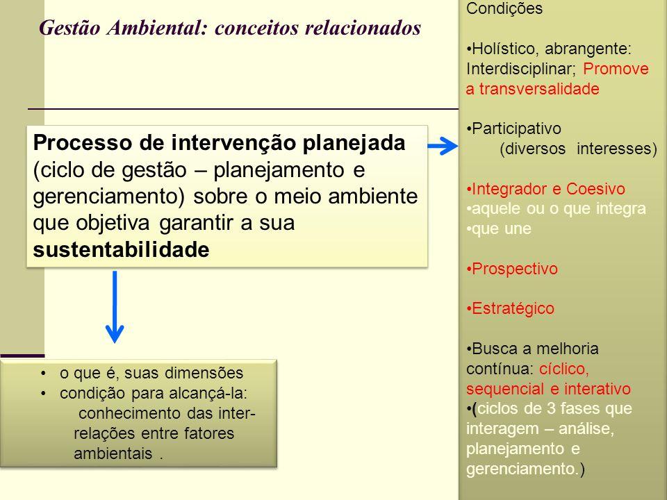 Gestão Ambiental: conceitos relacionados