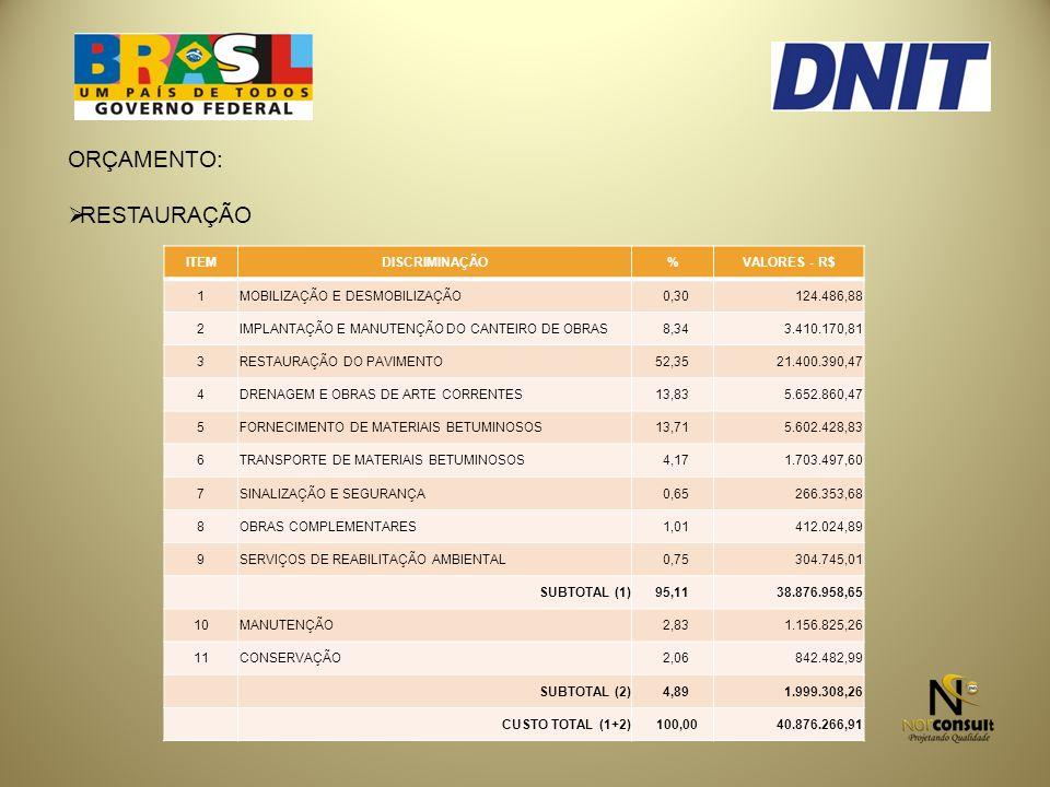 ORÇAMENTO: RESTAURAÇÃO ITEM DISCRIMINAÇÃO % VALORES - R$ 1