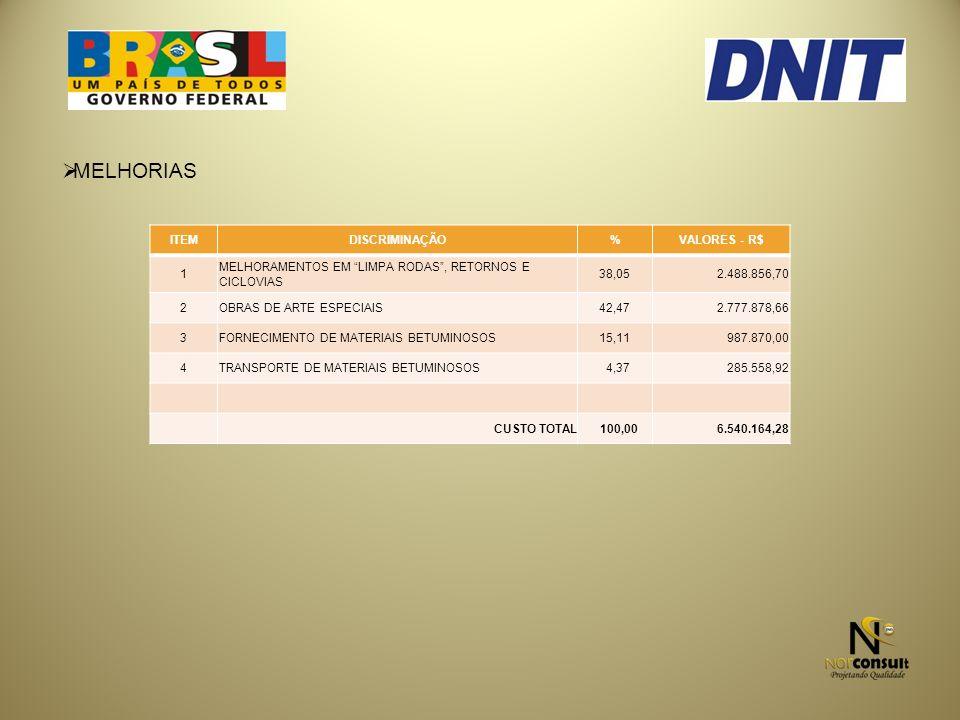 MELHORIAS ITEM DISCRIMINAÇÃO % VALORES - R$ 1