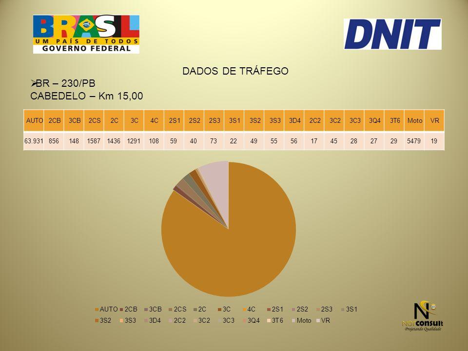 DADOS DE TRÁFEGO BR – 230/PB CABEDELO – Km 15,00 AUTO 2CB 3CB 2CS 2C