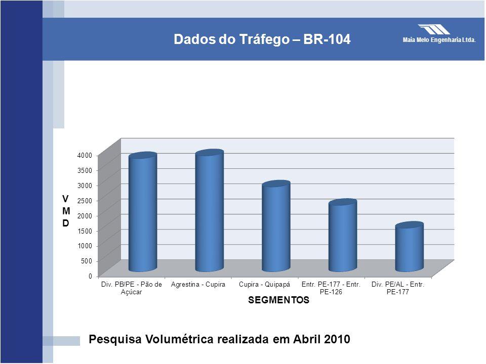 Dados do Tráfego – BR-104 Pesquisa Volumétrica realizada em Abril 2010