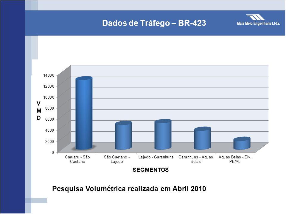 Dados de Tráfego – BR-423 Pesquisa Volumétrica realizada em Abril 2010