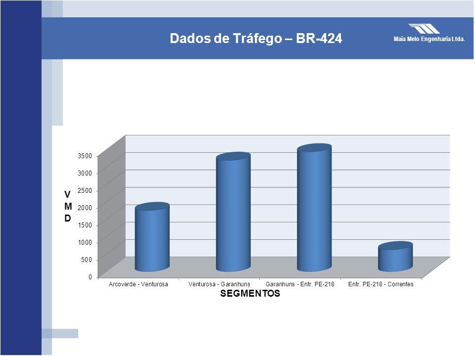 Dados de Tráfego – BR-424 VMD SEGMENTOS